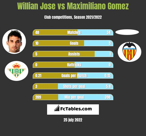 Willian Jose vs Maximiliano Gomez infographic