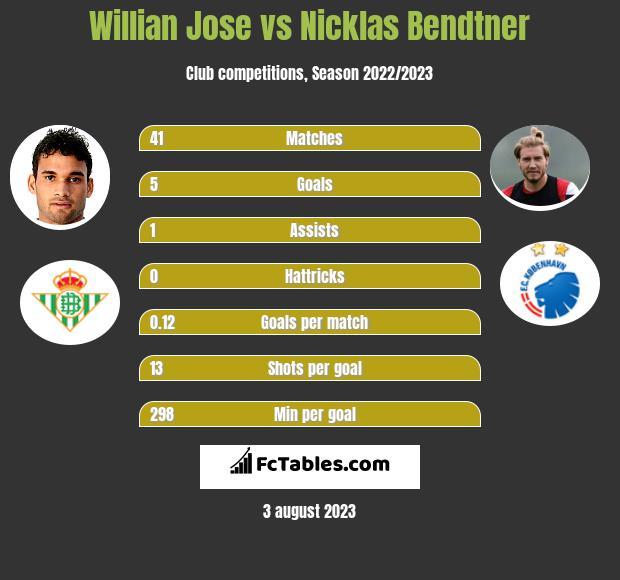Willian Jose vs Nicklas Bendtner h2h player stats
