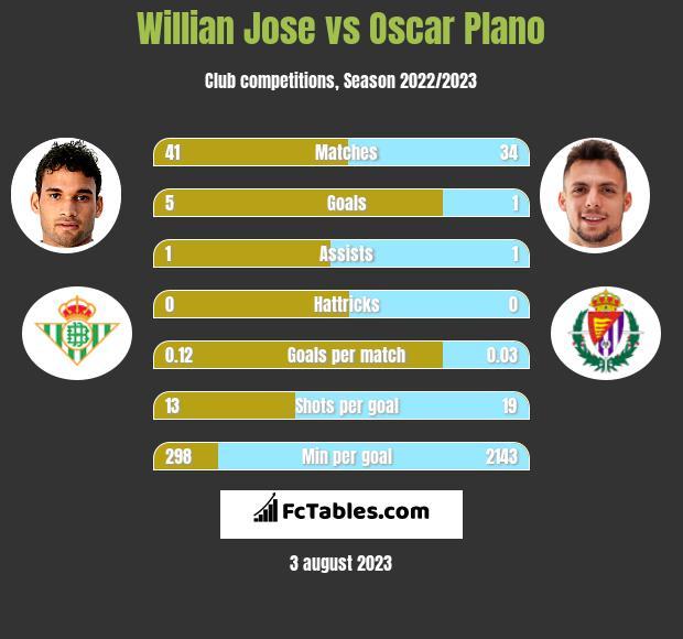 Willian Jose vs Oscar Plano h2h player stats