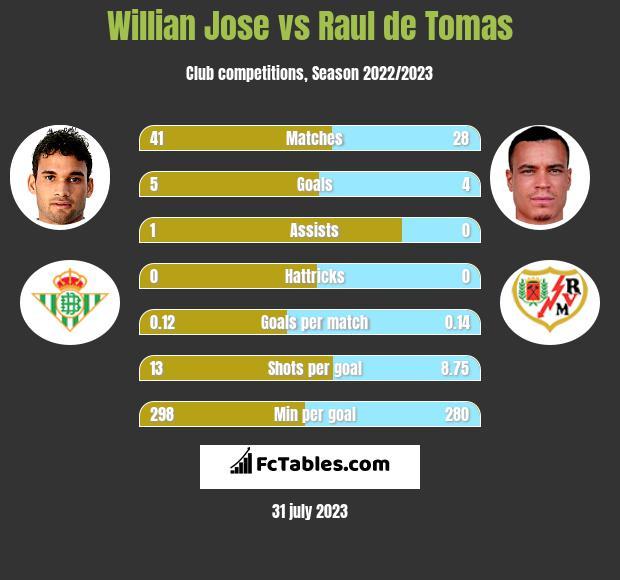 Willian Jose vs Raul de Tomas h2h player stats
