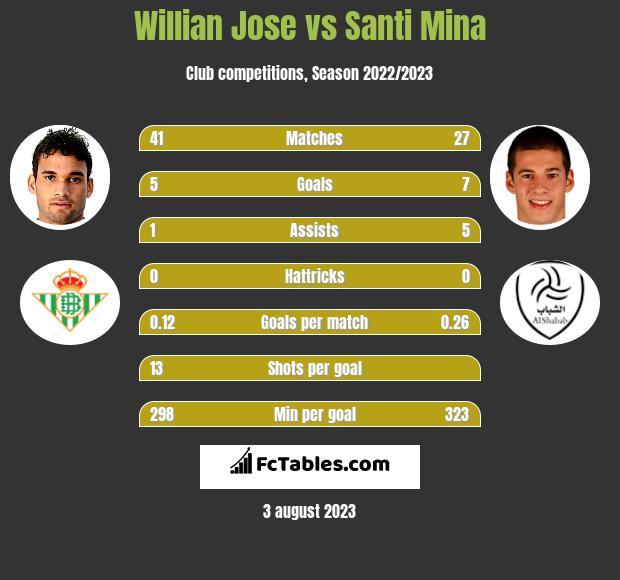 Willian Jose vs Santi Mina infographic