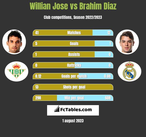Willian Jose vs Brahim Diaz infographic