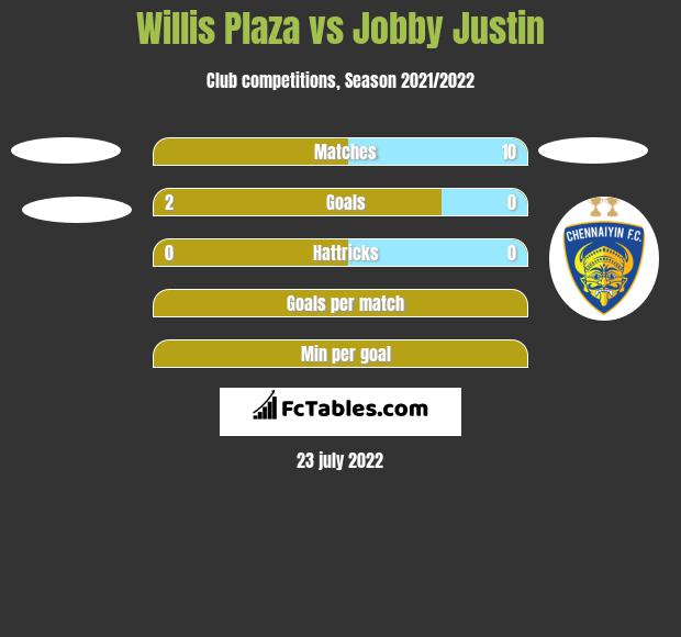 Willis Plaza vs Jobby Justin h2h player stats