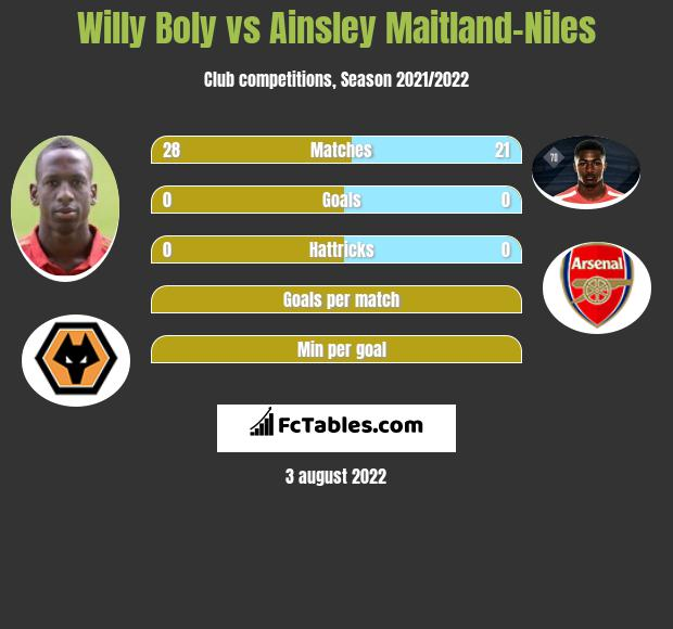 Willy Boly vs Ainsley Maitland-Niles infographic