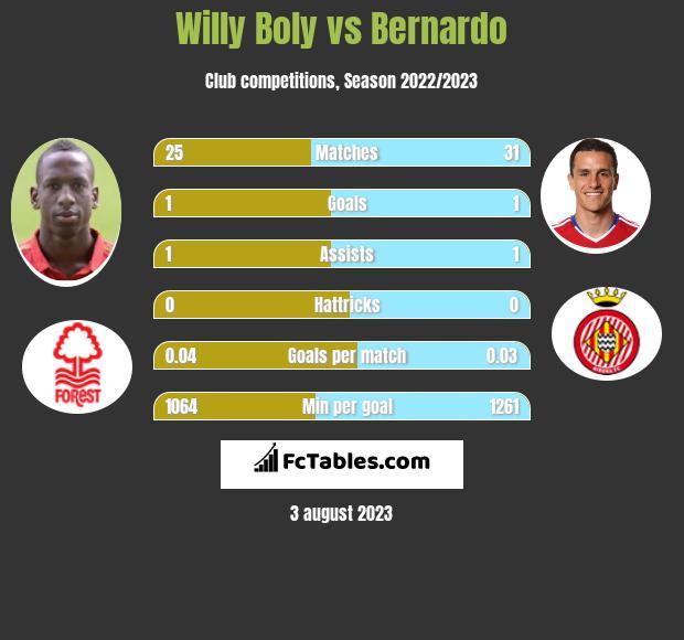 Willy Boly vs Bernardo infographic