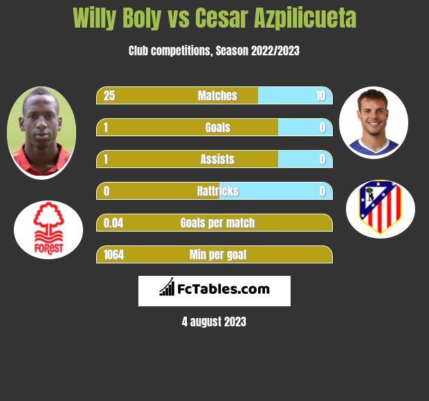 Willy Boly vs Cesar Azpilicueta infographic