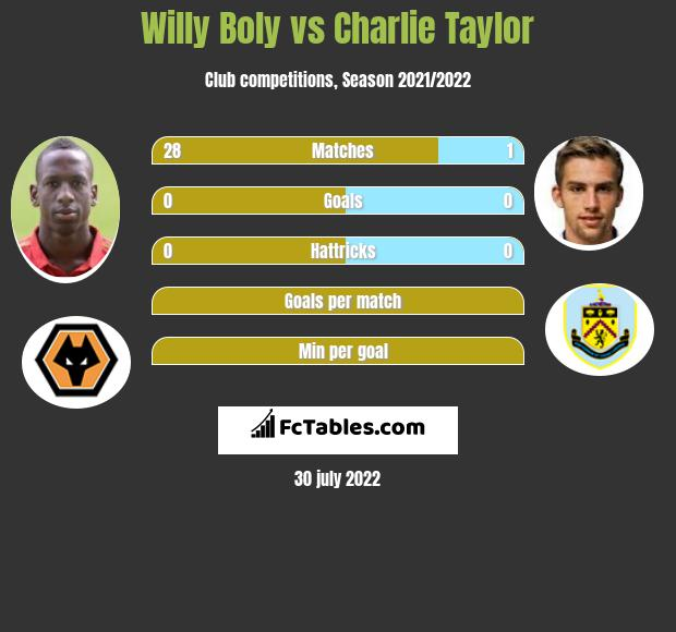 Willy Boly vs Charlie Taylor infographic