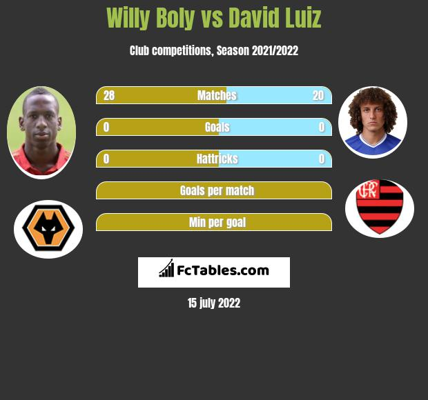 Willy Boly infographic statistics for Arsenal