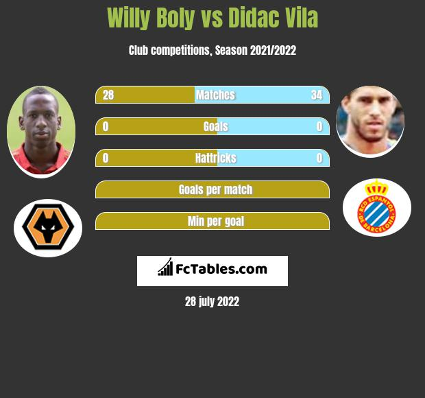 Willy Boly vs Didac Vila infographic