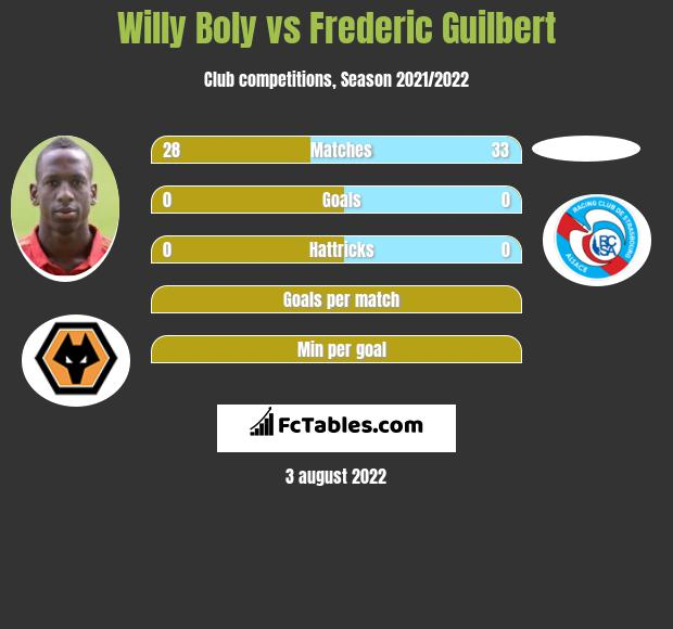 Willy Boly vs Frederic Guilbert infographic