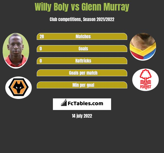 Willy Boly vs Glenn Murray infographic