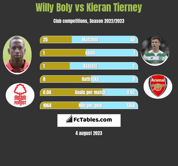 Willy Boly vs Kieran Tierney infographic