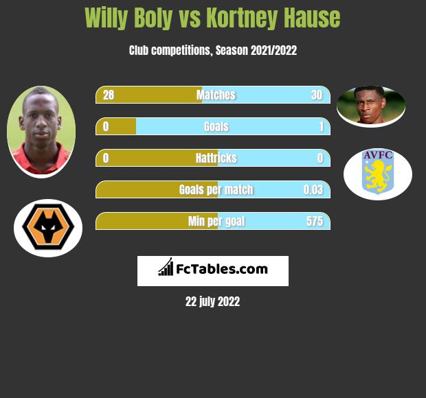 Willy Boly vs Kortney Hause infographic