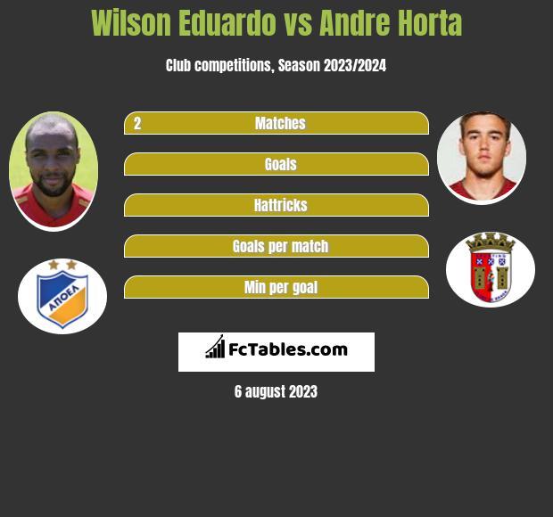 Wilson Eduardo vs Andre Horta infographic