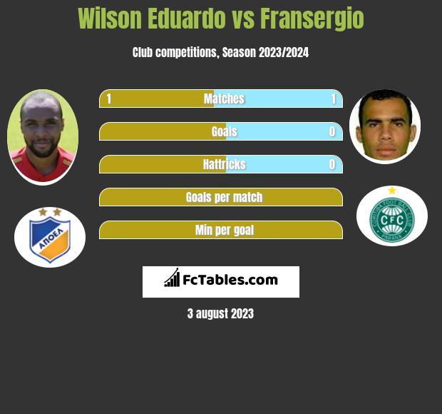 Wilson Eduardo vs Fransergio infographic