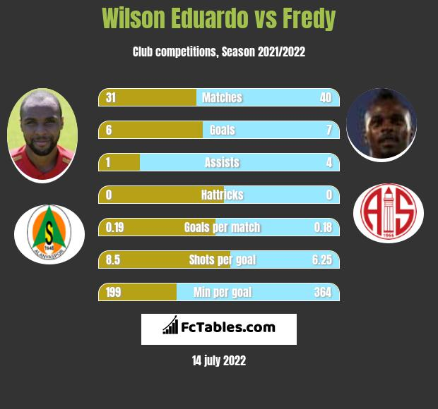 Wilson Eduardo vs Fredy infographic