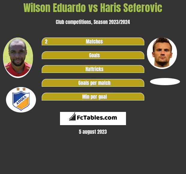 Wilson Eduardo vs Haris Seferovic infographic