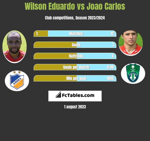 Wilson Eduardo vs Joao Carlos infographic