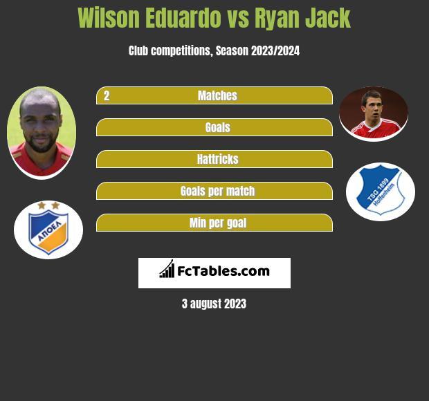 Wilson Eduardo vs Ryan Jack infographic