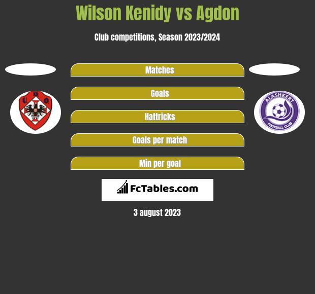 Wilson Kenidy vs Agdon h2h player stats
