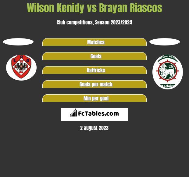 Wilson Kenidy vs Brayan Riascos h2h player stats