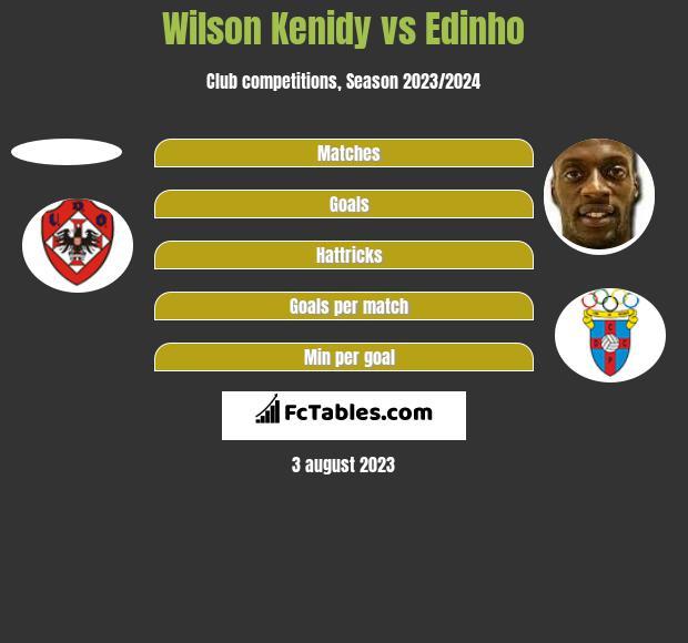 Wilson Kenidy vs Edinho h2h player stats
