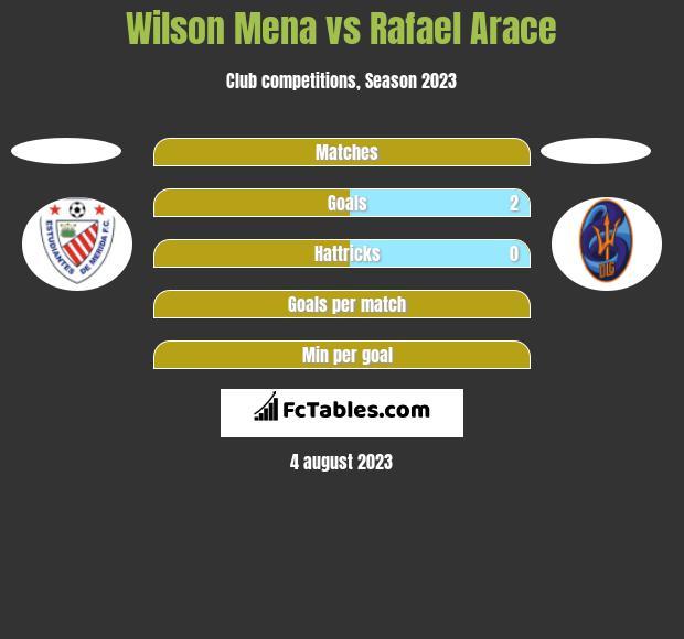 Wilson Mena vs Rafael Arace h2h player stats