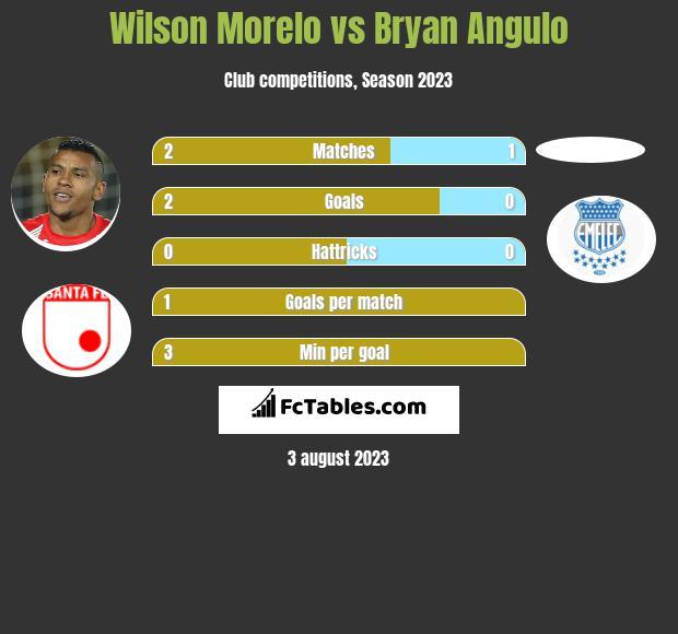 Wilson Morelo vs Bryan Angulo h2h player stats