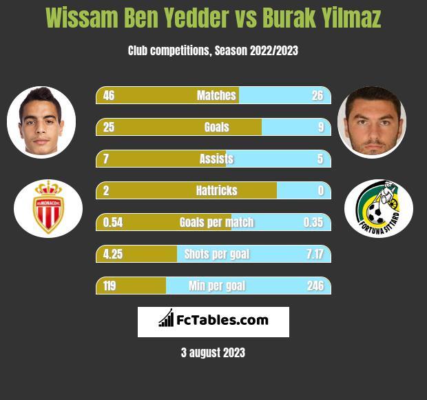 Wissam Ben Yedder vs Burak Yilmaz h2h player stats