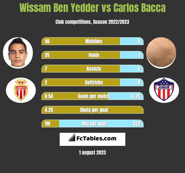 Wissam Ben Yedder vs Carlos Bacca h2h player stats