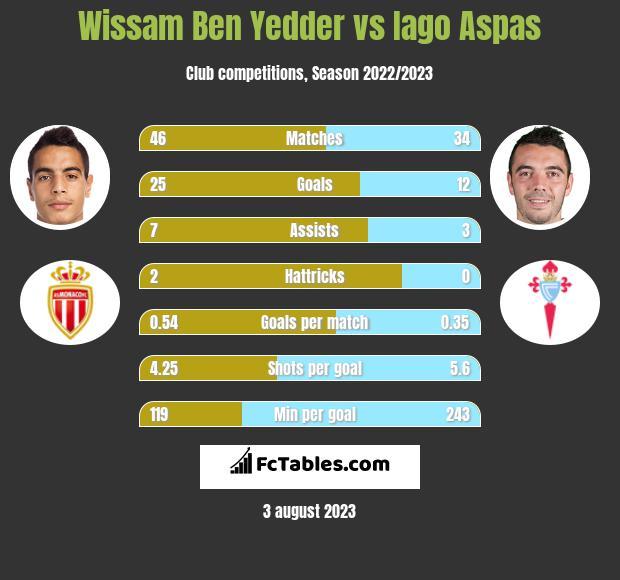 Wissam Ben Yedder vs Iago Aspas h2h player stats