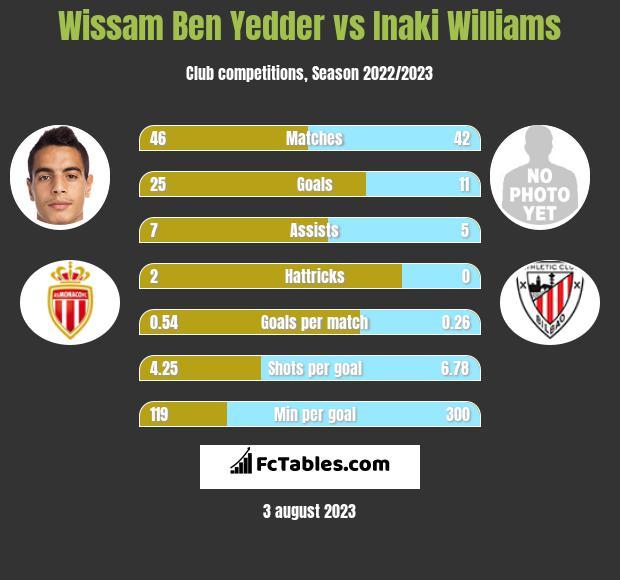 Wissam Ben Yedder vs Inaki Williams h2h player stats