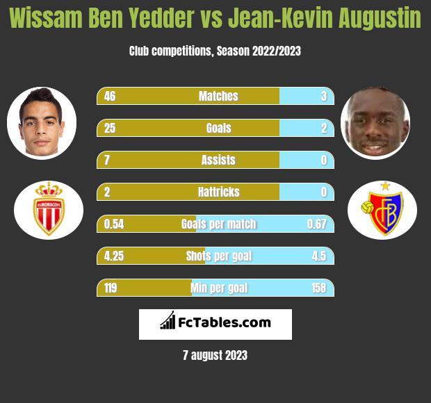 Wissam Ben Yedder vs Jean-Kevin Augustin infographic