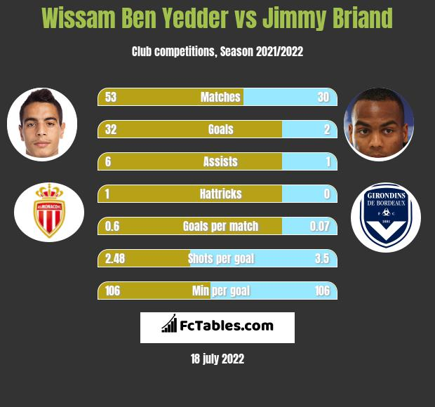 Wissam Ben Yedder vs Jimmy Briand infographic