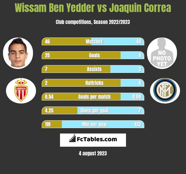 Wissam Ben Yedder vs Joaquin Correa h2h player stats