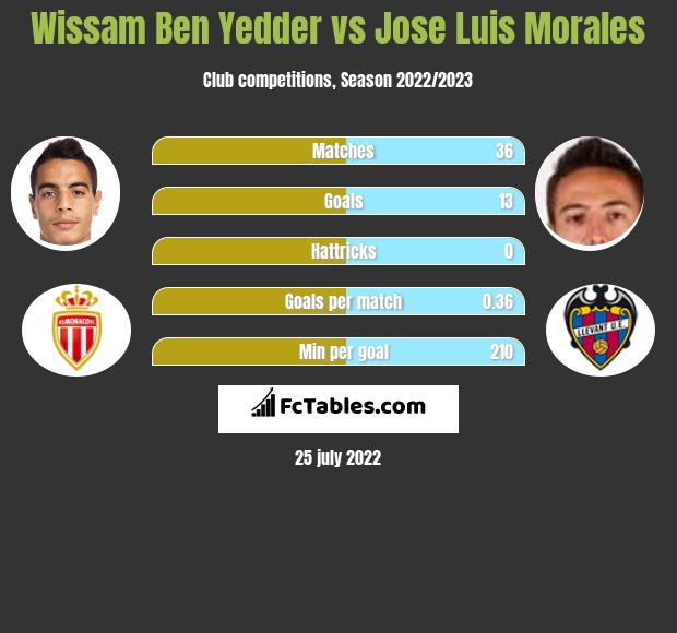 Wissam Ben Yedder vs Jose Luis Morales h2h player stats
