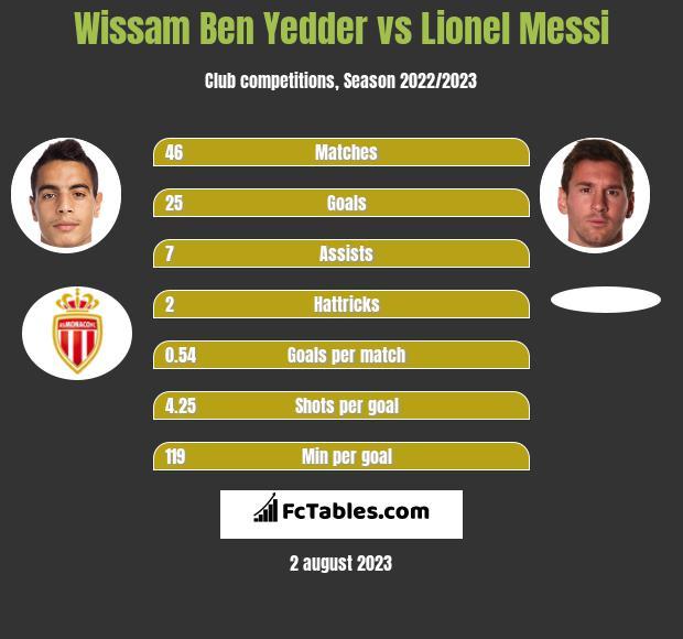 Wissam Ben Yedder vs Lionel Messi infographic
