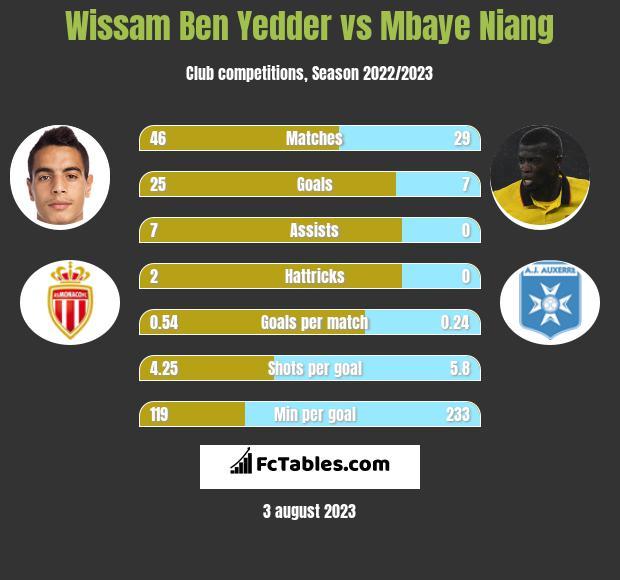 Wissam Ben Yedder vs Mbaye Niang h2h player stats