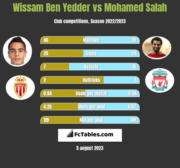 Wissam Ben Yedder vs Mohamed Salah h2h player stats