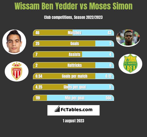 Wissam Ben Yedder vs Moses Simon h2h player stats