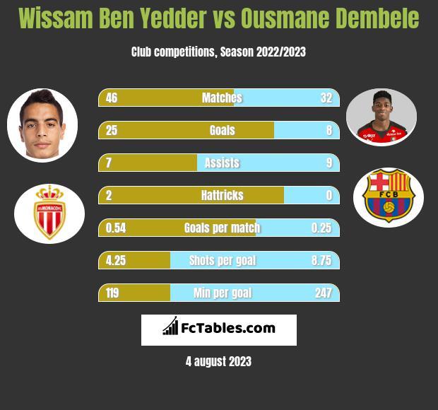 Wissam Ben Yedder vs Ousmane Dembele h2h player stats