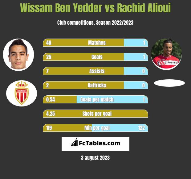Wissam Ben Yedder vs Rachid Alioui h2h player stats