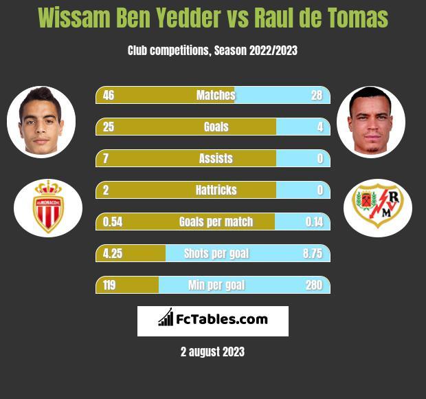 Wissam Ben Yedder vs Raul de Tomas h2h player stats