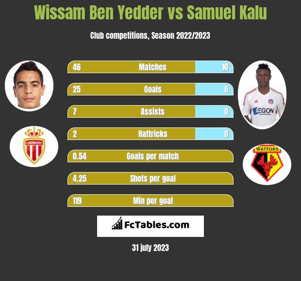 Wissam Ben Yedder vs Samuel Kalu h2h player stats