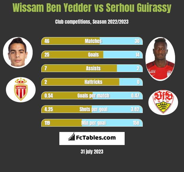 Wissam Ben Yedder vs Serhou Guirassy infographic