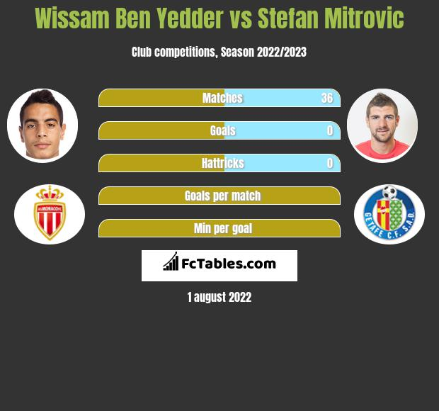 Wissam Ben Yedder vs Stefan Mitrovic h2h player stats