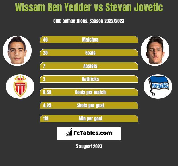 Wissam Ben Yedder vs Stevan Jovetić infographic