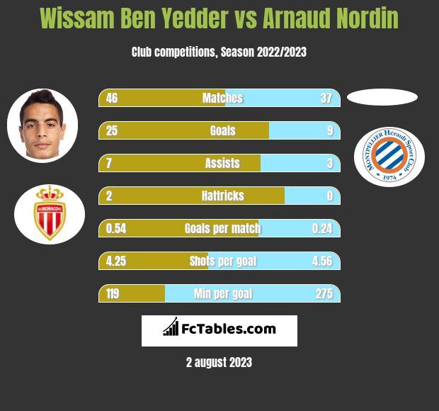 Wissam Ben Yedder vs Arnaud Nordin h2h player stats