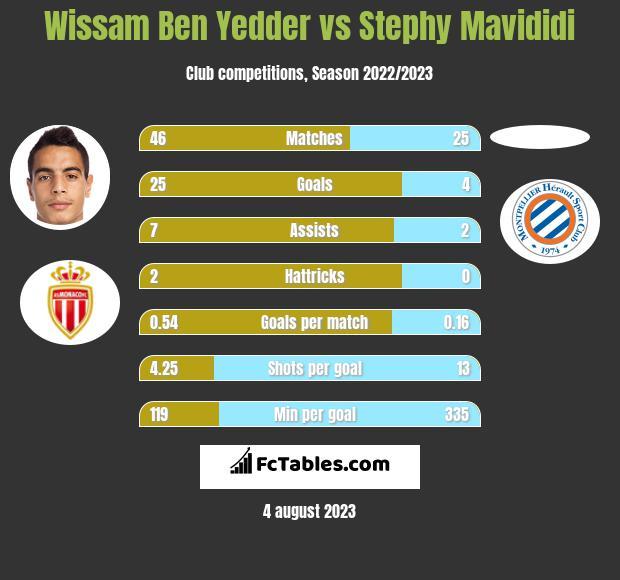 Wissam Ben Yedder vs Stephy Mavididi infographic