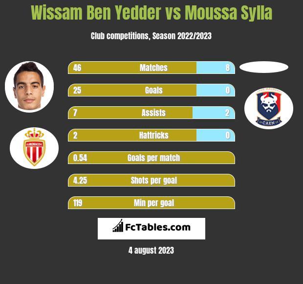 Wissam Ben Yedder vs Moussa Sylla infographic